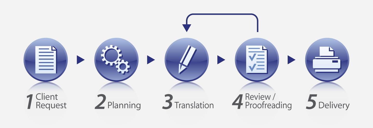 Tranlation services